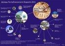 Vesmír verejných výdavkov pre Kyrgyzstan