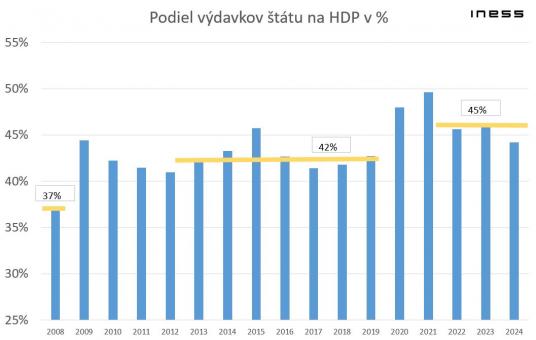 Vysoké deficity znižujú bohatstvo Slovenska