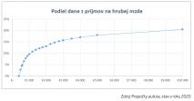 Rovnosť príjmov na Slovensku